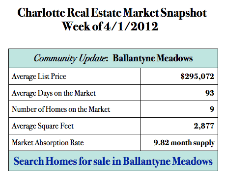 Charlotte NC real estate market snapshot for Ballantyne Meadows