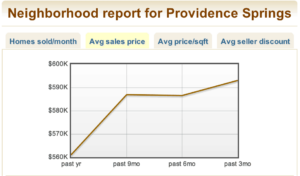 Market Reports Providence Springs Info