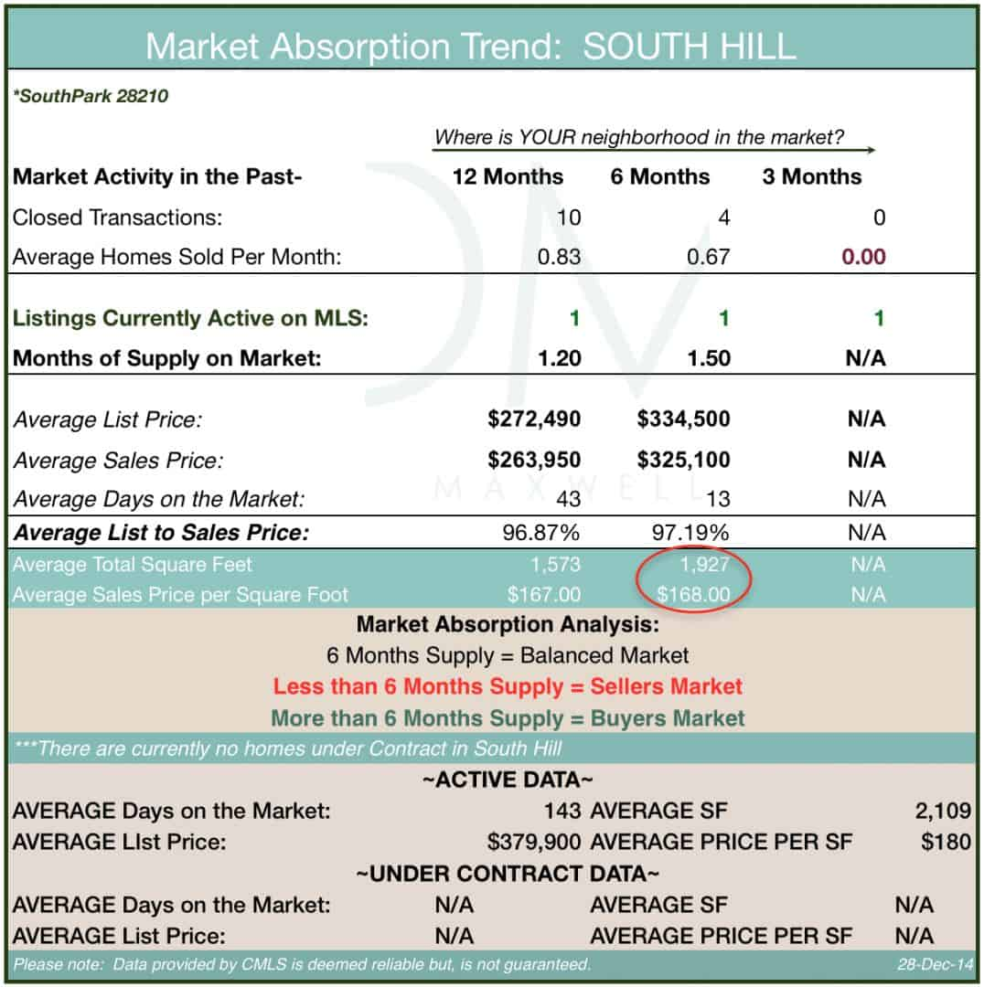 South Hill Market Absorption Trend