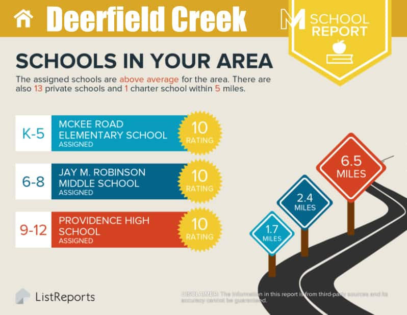 Deerfield Creek School Report