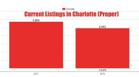 Current inventory in Charlotte Proper